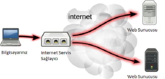 Bir kez daha: İnternet yasakları ile mücadele kılavuzu 03 normal internet