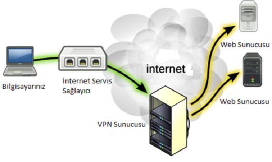 Bir kez daha: İnternet yasakları ile mücadele kılavuzu 04 internet with vpn