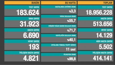 Bakanlık açıklaması: 193 ölüm, 31 bin 923 yeni vaka